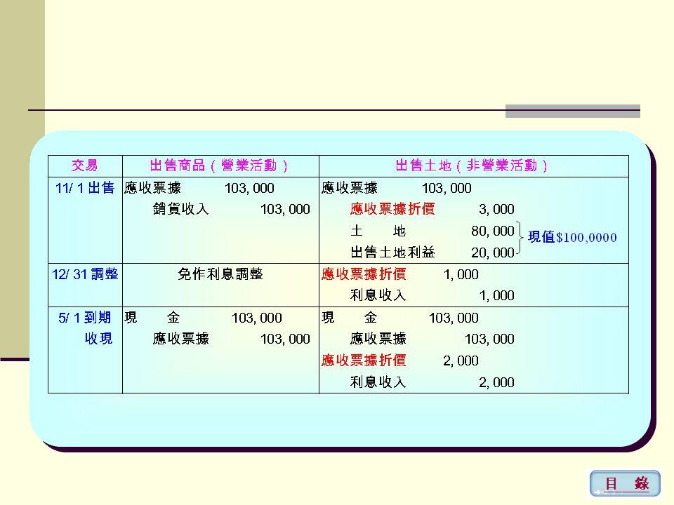 3. 應收票據入帳金額之釋例 釋例: 11/1 收到票面金額 $103,000 , 6 個月到期不 附息的票據。當時公平利率為 6% 1.