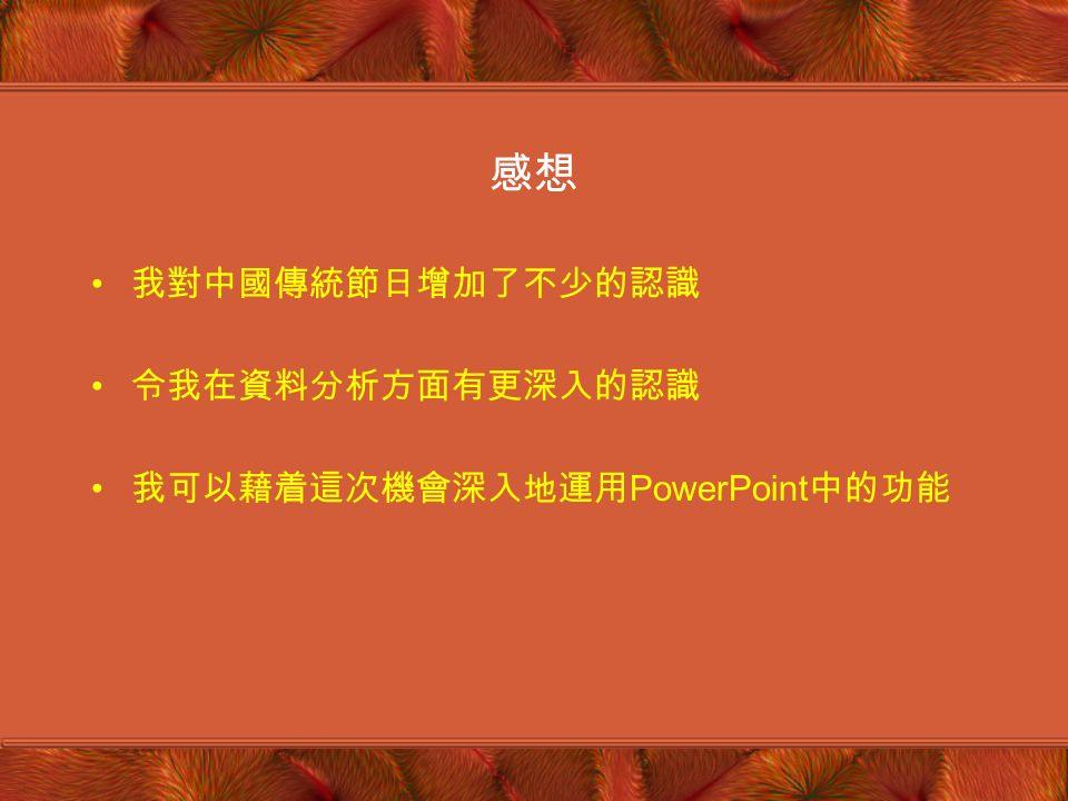 1. 你喜歡西方節日還是中國傳統節日 . 西方節日: (2) 個 (10-45 歲 ) 中國傳統節日 (2) 個 (45 歲或以上 ) 分析:青少年比較現代化一些,而中年人士比較傳統一些 2.