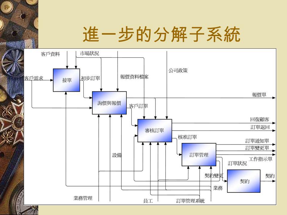 進一步的分解子系統