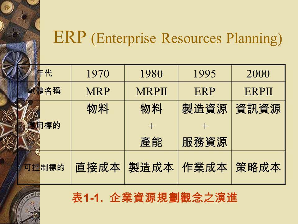 ERP (Enterprise Resources Planning) 年代 1970198019952000 軟體名稱 MRPMRPIIERPERPII 應用標的 物料 + 產能 製造資源 + 服務資源 資訊資源 可控制標的 直接成本製造成本作業成本策略成本 表 1-1.