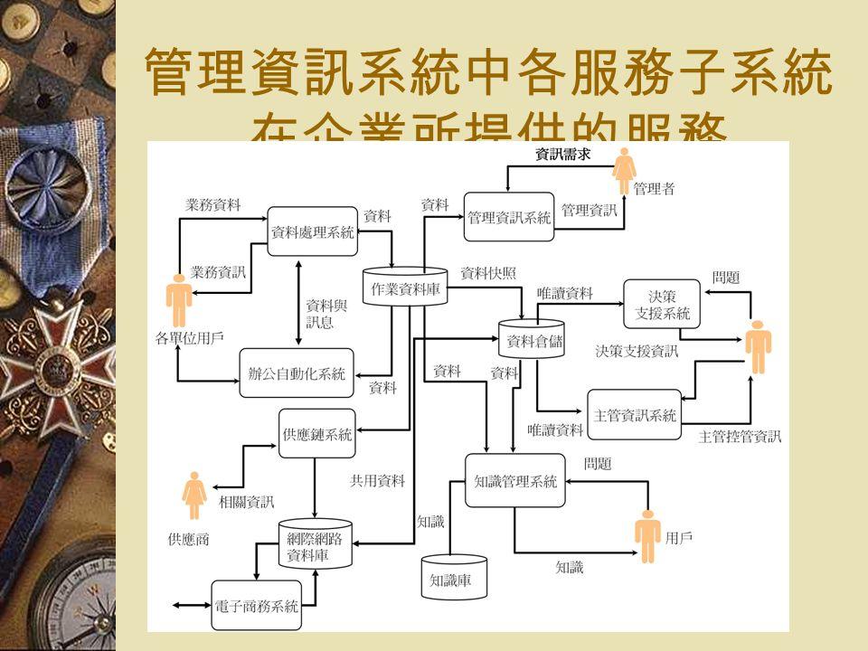 管理資訊系統中各服務子系統 在企業所提供的服務