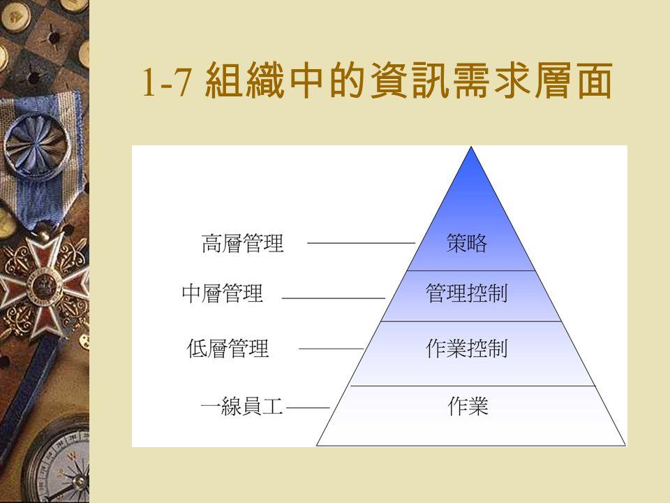 1-7 組織中的資訊需求層面