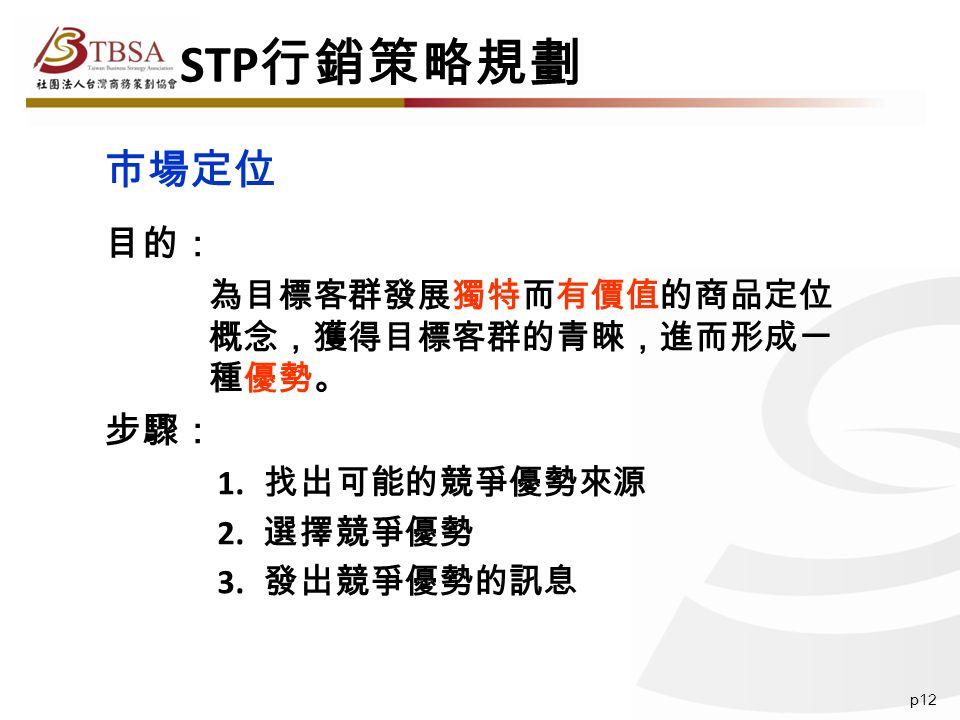 p12 目的: 為目標客群發展獨特而有價值的商品定位 概念,獲得目標客群的青睞,進而形成一 種優勢。 步驟: 1.