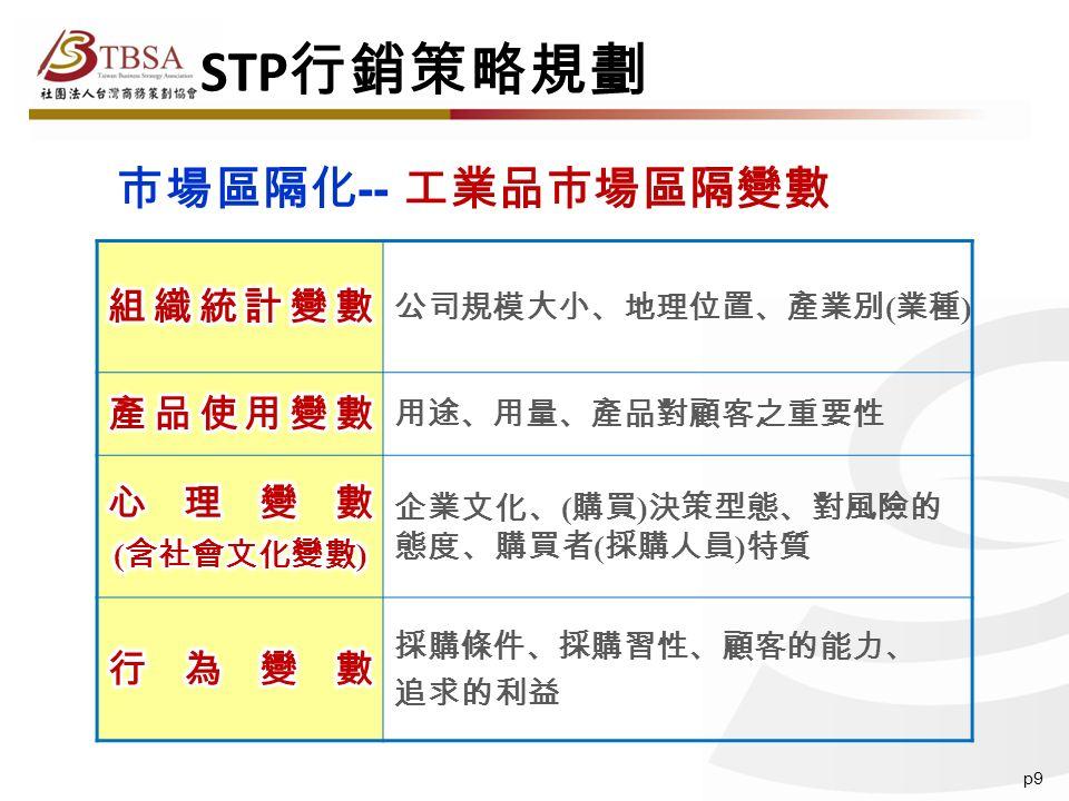 p9 公司規模大小、地理位置、產業別 ( 業種 ) 用途、用量、產品對顧客之重要性 企業文化、 ( 購買 ) 決策型態、對風險的 態度、購買者 ( 採購人員 ) 特質 採購條件、採購習性、顧客的能力、 追求的利益 市場區隔化 -- STP 行銷策略規劃 工業品市場區隔變數