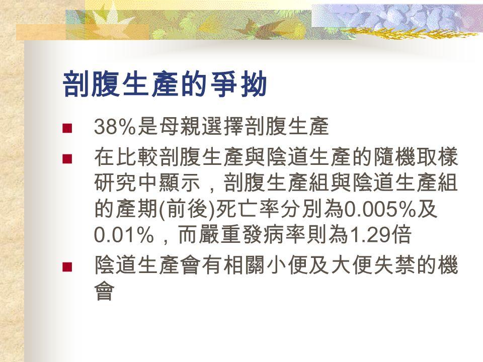 剖腹生產的爭拗 38% 是母親選擇剖腹生產 在比較剖腹生產與陰道生產的隨機取樣 研究中顯示,剖腹生產組與陰道生產組 的產期 ( 前後 ) 死亡率分別為 0.005% 及 0.01% ,而嚴重發病率則為 1.29 倍 陰道生產會有相關小便及大便失禁的機 會