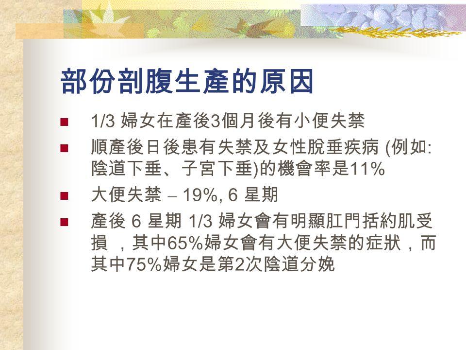 部份剖腹生產的原因 1/3 婦女在產後 3 個月後有小便失禁 順產後日後患有失禁及女性脫垂疾病 ( 例如 : 陰道下垂、子宮下垂 ) 的機會率是 11% 大便失禁 – 19%, 6 星期 產後 6 星期 1/3 婦女會有明顯肛門括約肌受 損 ,其中 65% 婦女會有大便失禁的症狀,而 其中 75% 婦女是第 2 次陰道分娩