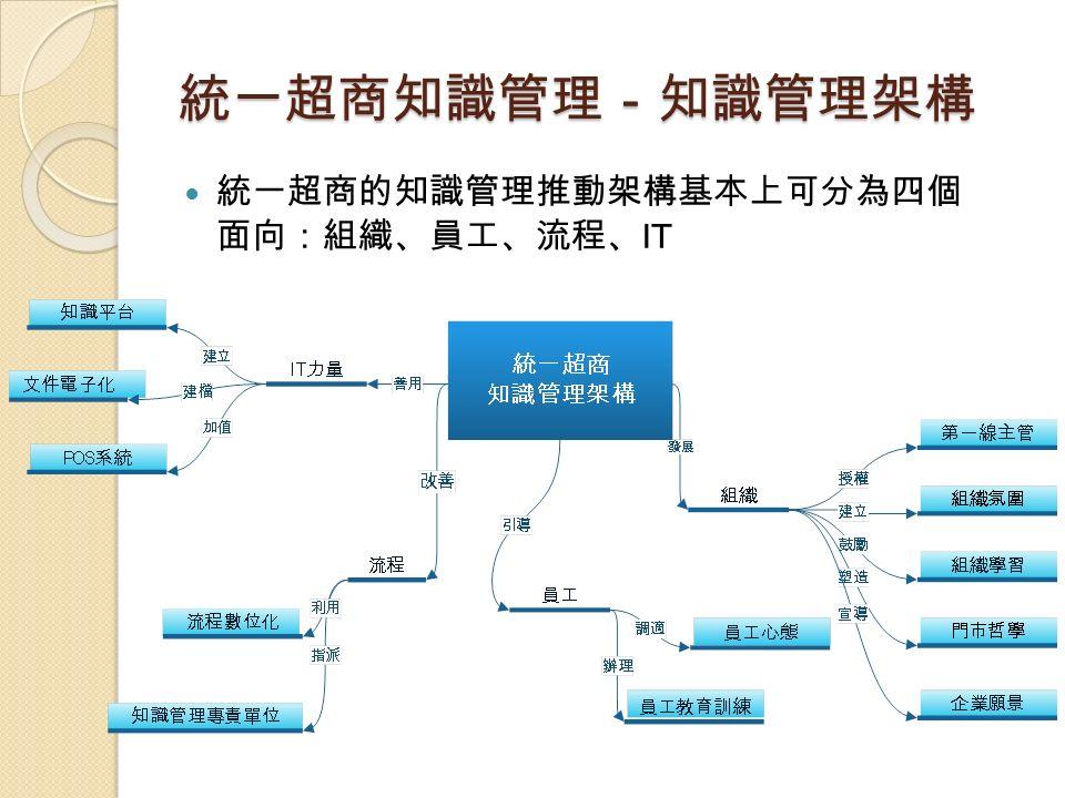 統一超商知識管理-知識管理架構 統一超商的知識管理推動架構基本上可分為四個 面向:組織、員工、流程、 IT