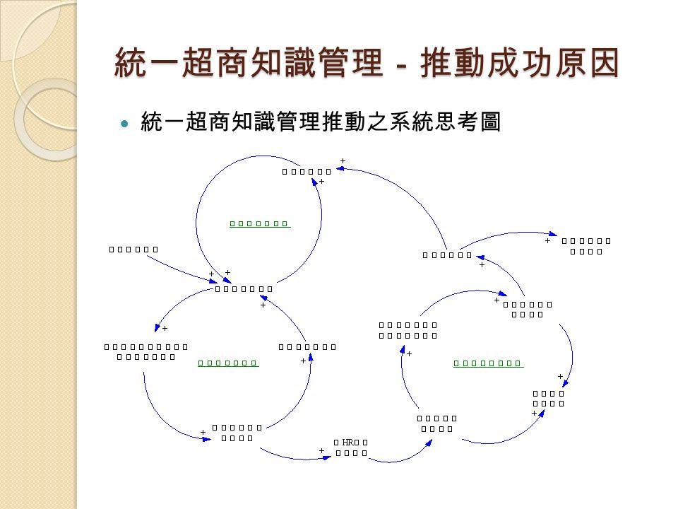 統一超商知識管理推動之系統思考圖 統一超商知識管理-推動成功原因