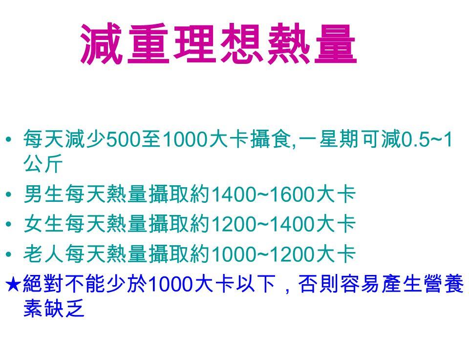我一天需要多少熱量 -- 動手算算吧 50 公斤 ( 理想體重 )×30( 活動量 ) = 1500 大卡 ( 每天需要熱量 ) 理想體重 x 活動量 = 一天所需的熱量