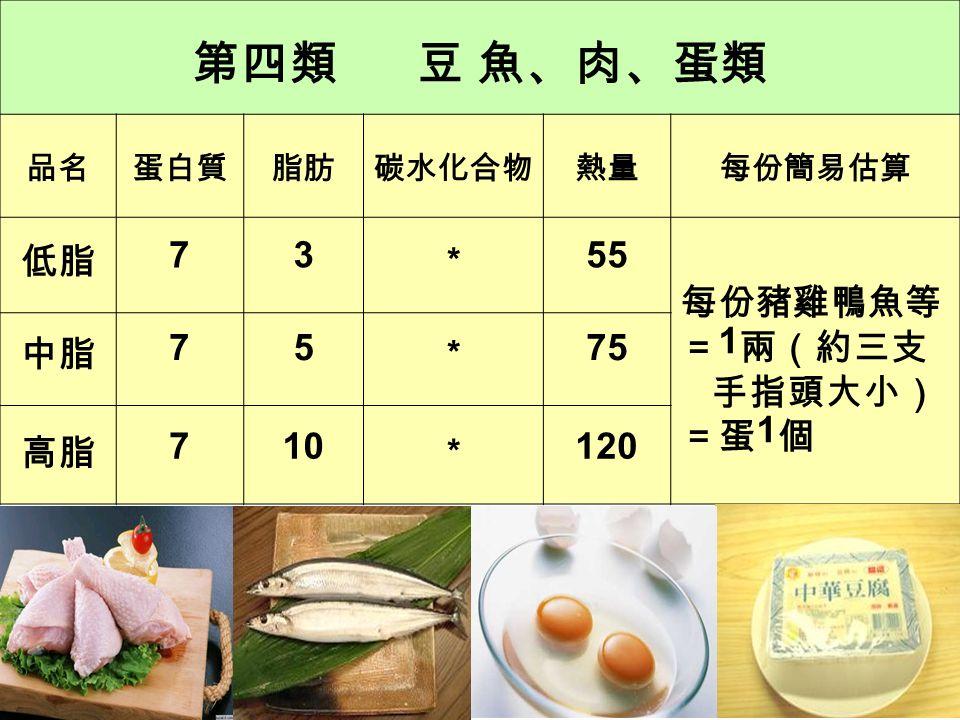 奶類一份含醣類 12 公克蛋白質 8 公克 約 120 大卡 約 150 大卡 全脂低脂差在哪裡? 脂肪含量