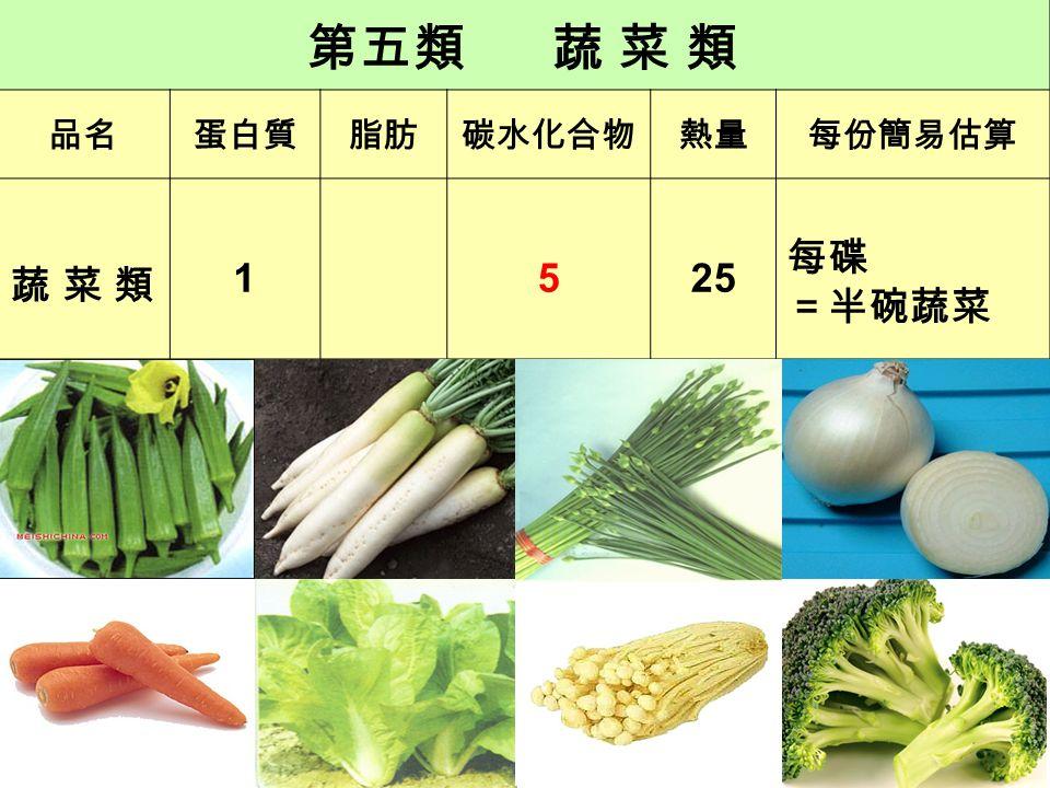 認識六大類食物份量 魚肉豆蛋類 可食生重 40 克可食熟重 35 克 可食生重 35 克 可食生重 60 克約8粒約8粒可食熟重 55 克