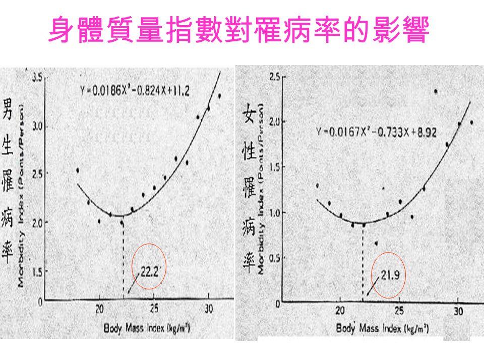 青少年肥胖定義 D.BMI= 〔體重 (kg)/ 身高 2 (m 2 )] 理想範圍 BMI : 17~22