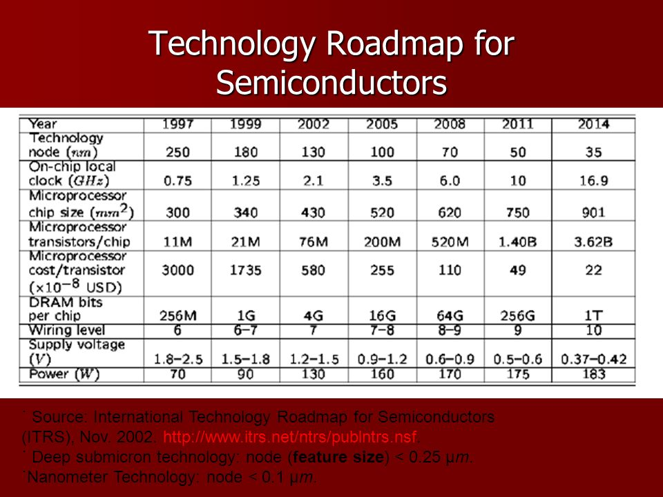 Technology Roadmap for Semiconductors ˙ Source: International Technology Roadmap for Semiconductors (ITRS), Nov.