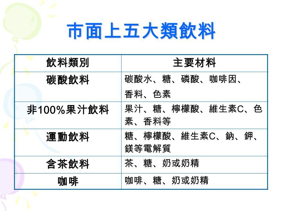 喝飲料的壞處 1. 蛀牙 2. 肥胖 3. 肝 、 腎臟的負擔