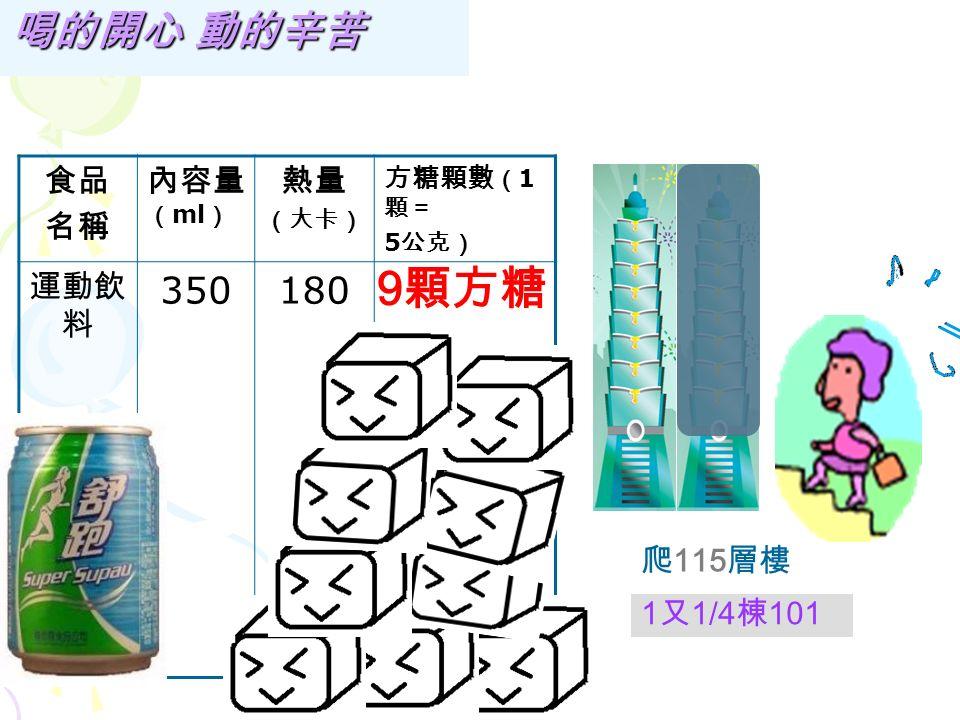 爬 63 層樓 ( 一層樓 =15 階樓 梯 ) 喝的開心 動的辛苦 食品 名稱 內容量 ( ml ) 熱量 (大卡) 方糖顆數 ( 1 顆= 5 公克) 養樂多 100 5顆5顆