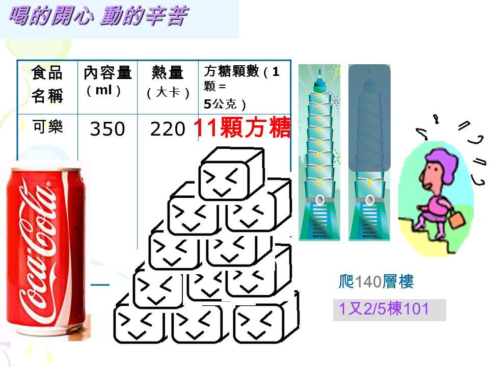 食品 名稱 內容量 ( ml ) 熱量 (大卡) 方糖顆數 ( 1 顆= 5 公克) 運動飲 料 350180 9 顆方糖 爬 115 層樓 1 又 1/4 棟 101 喝的開心 動的辛苦