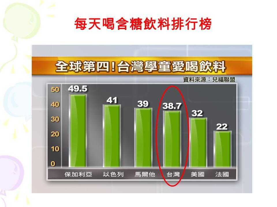 愛喝飲料嗎 . 1. 調查發現 : ★台灣有 38.7% 的兒童,每天喝含糖飲料, 排名高居世界第四。 2.