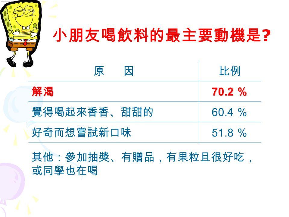 名次名 稱 1 奶茶類 奶茶類,例如:珍珠奶茶 2 運動飲料 3 冰沙,例如:思樂冰 4 綠茶、紅茶 台灣兒童最愛喝的飲料排行榜