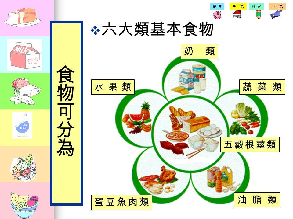 第一頁練習下一頁離開  我們要吃各種食物補充 每天所需的營養素。