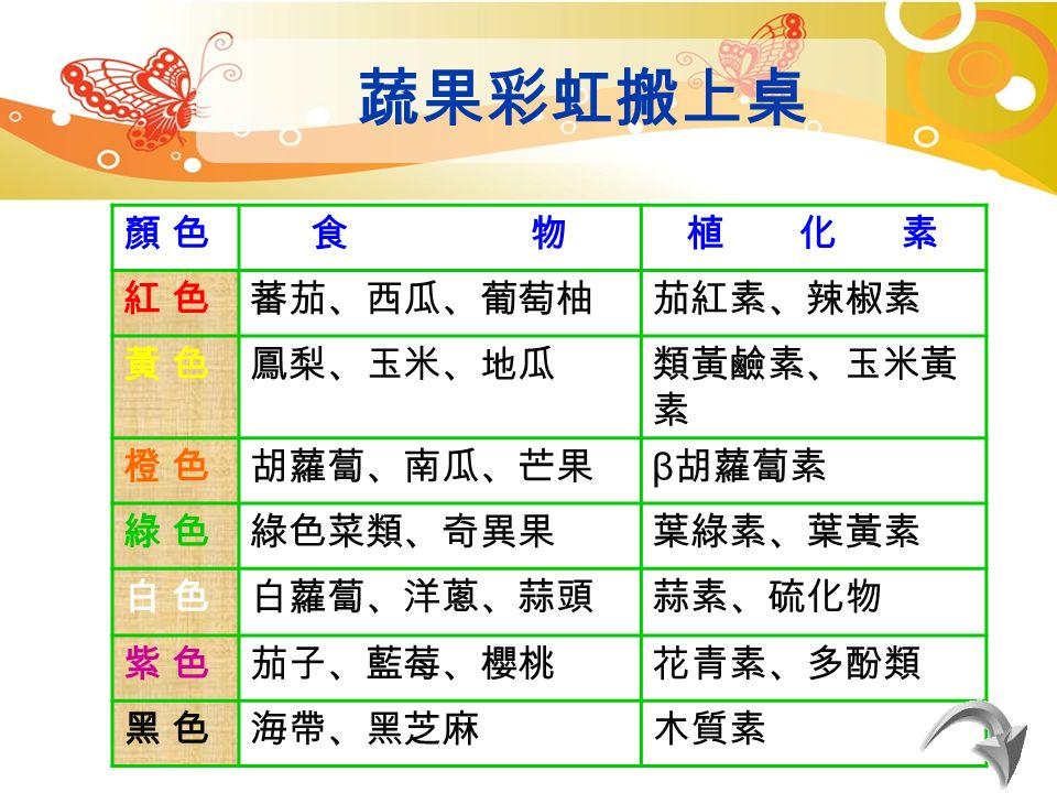 硫化丙烯 (Allyl Sulfides) 洋蔥、大蒜、韭菜 吲哚 (Indoles) 異硫氰酸鹽 (Isothiocyanates) 十字花科蔬菜 ( 青花菜、 包心菜、花椰菜、甘藍 等 ) 類黃酮素( Isoflavones ) 大豆製品 酚酸 (Phenolic Acids) 蕃茄、柑橘類水果、胡 蘿蔔等 多酚類 (Polyphenols) 綠茶、葡萄、葡萄酒 萜類、松稀油 ( Terpenes ) 櫻桃、柑橘類果皮 植化素在哪裡