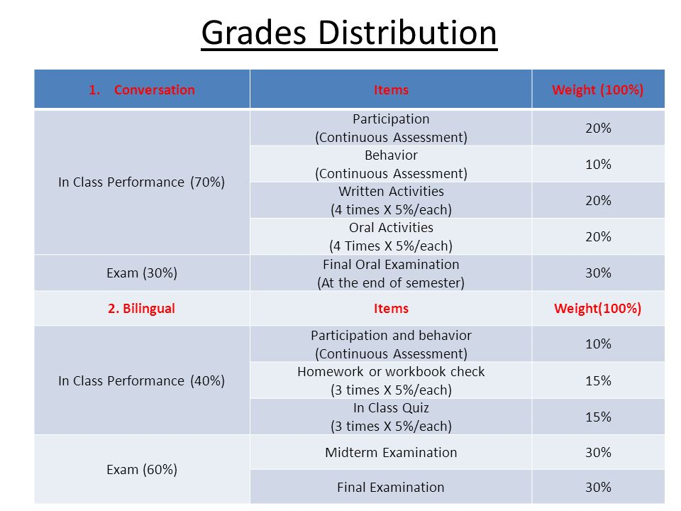 Grades Distribution 1.ConversationItemsWeight (100%) In Class Performance (70%) Participation (Continuous Assessment) 20% Behavior (Continuous Assessment) 10% Written Activities (4 times X 5%/each) 20% Oral Activities (4 Times X 5%/each) 20% Exam (30%) Final Oral Examination (At the end of semester) 30% 2.