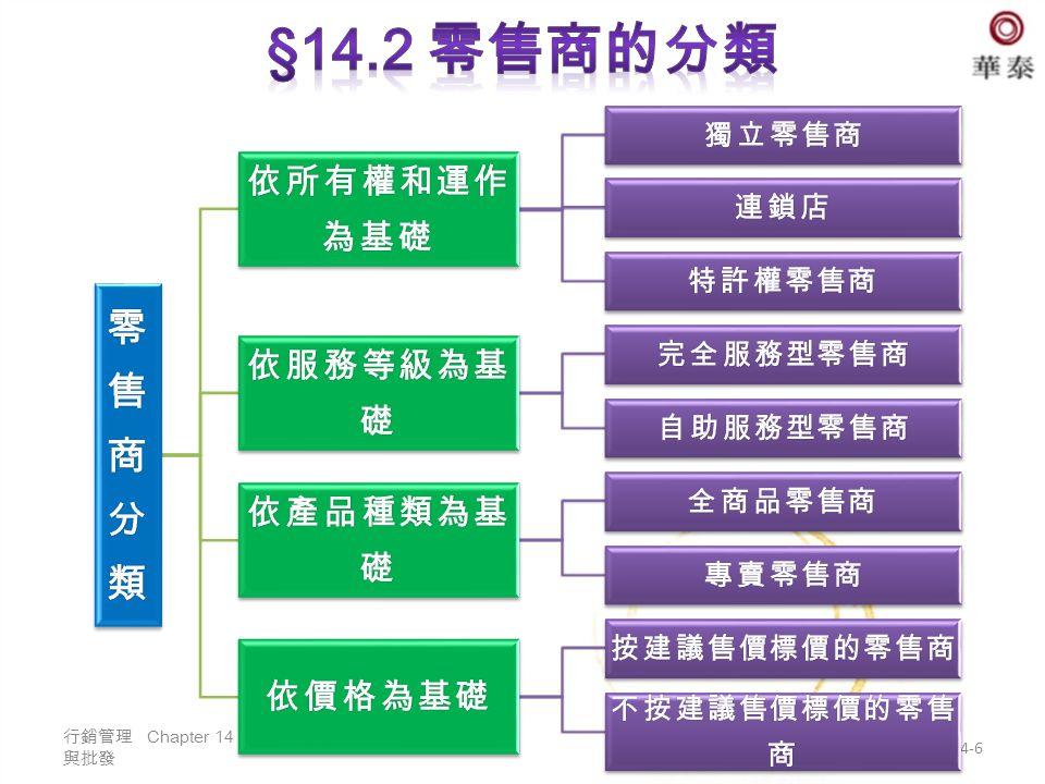 行銷管理 Chapter 14 零售 與批發 14-6
