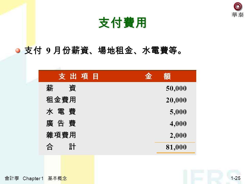 會計學 Chapter 1 基本概念 1-25 支付費用 支付 9 月份薪資、場地租金、水電費等。 支 出 項 目金 額 薪 資 50,000 租金費用 20,000 水 電 費 5,000 廣 告 費 4,000 雜項費用 2,000 合 計 81,000