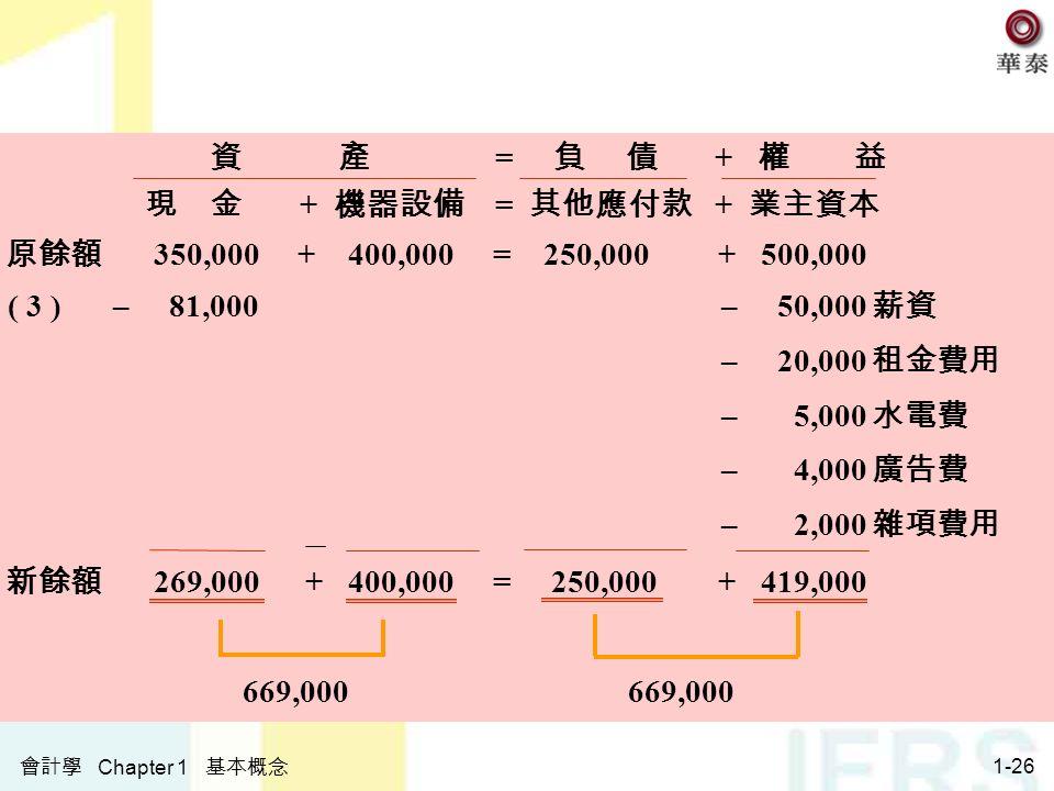 會計學 Chapter 1 基本概念 1-26 資 產 = 負 債 + 權 益 現 金 + 機器設備 = 其他應付款 + 業主資本 原餘額 350,000+ 400,000 = 250,000+ 500,000 ( 3 )– 81,000 – 50,000 薪資 – 20,000 租金費用 – 5,000 水電費 – 4,000 廣告費 – 2,000 雜項費用 新餘額 269,000 + 400,000= 250,000+ 419,000 669,000
