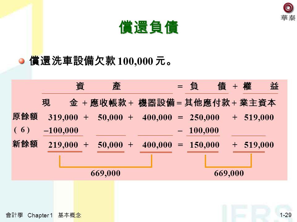 會計學 Chapter 1 基本概念 1-29 償還負債 償還洗車設備欠款 100,000 元。 資 產 = 負 債 + 權 益 現 金 + 應收帳款 + 機器設備 = 其他應付款 + 業主資本 原餘額 319,000+ 50,000 + 400,000 = 250,000 + 519,000 ( 6 ) –100,000 新餘額 219,000+ 50,000 + 400,000 = 150,000 + 519,000 669,000