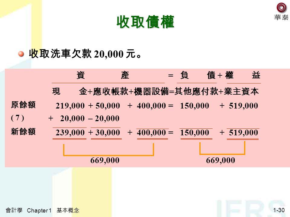 會計學 Chapter 1 基本概念 1-30 收取債權 收取洗車欠款 20,000 元。 資 產 = 負 債 + 權 益 現 金 + 應收帳款 + 機器設備 = 其他應付款 + 業主資本 原餘額 219,000 + 50,000+ 400,000= 150,000+ 519,000 ( 7 ) + 20,000 – 20,000 新餘額 239,000 + 30,000+ 400,000= 150,000+ 519,000 669,000