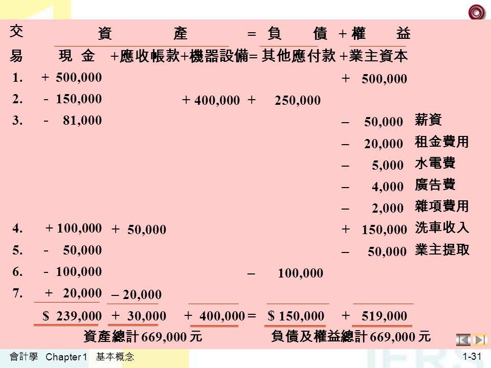 會計學 Chapter 1 基本概念 1-31 交易交易 資 產 = 負 債 + 權 益 現 金 + 應收帳款 + 機器設備 = 其他應付款 + 業主資本 1.+ 500,000 2.