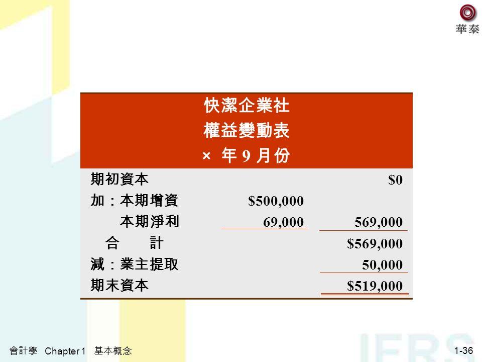 會計學 Chapter 1 基本概念 1-36 快潔企業社 權益變動表 × 年 9 月份 期初資本 $0 加:本期增資 $500,000 本期淨利 69,000569,000 合 計 $569,000 減:業主提取 50,000 期末資本 $519,000