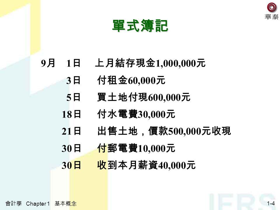 會計學 Chapter 1 基本概念 1-4 單式簿記 9 月 1 日 上月結存現金 1,000,000 元 3 日 付租金 60,000 元 5 日 買土地付現 600,000 元 18 日 付水電費 30,000 元 21 日 出售土地,價款 500,000 元收現 30 日 付郵電費 10,000 元 30 日 收到本月薪資 40,000 元