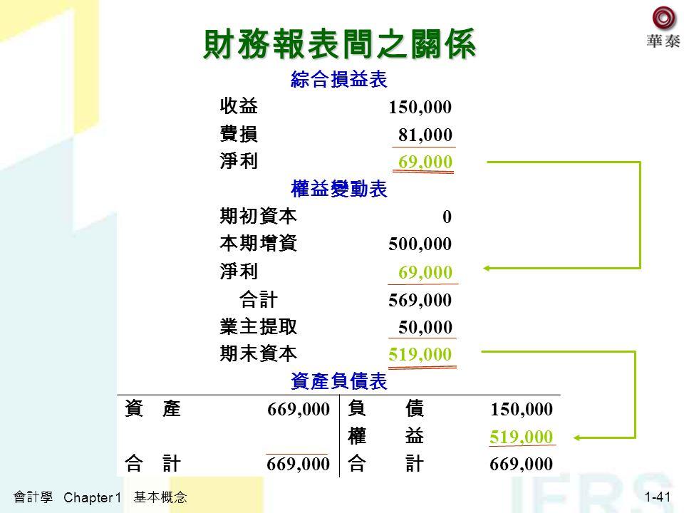 會計學 Chapter 1 基本概念 1-41 財務報表間之關係 綜合損益表 收益 150,000 費損 81,000 淨利 69,000 權益變動表 期初資本 0 本期增資 500,000 淨利 69,000 合計 569,000 業主提取 50,000 期末資本 519,000 資產負債表 資 產 669,000 負 債 150,000 權 益 519,000 合 計 669,000