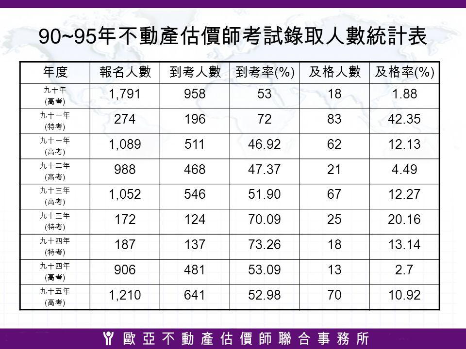 90~95 年不動產估價師考試錄取人數統計表 年度報名人數到考人數到考率 (%) 及格人數及格率 (%) 九十年 ( 高考 ) 1,79195853181.88 九十一年 ( 特考 ) 274196728342.35 九十一年 ( 高考 ) 1,08951146.926212.13 九十二年 ( 高考 ) 98846847.37214.49 九十三年 ( 高考 ) 1,05254651.906712.27 九十三年 ( 特考 ) 17212470.092520.16 九十四年 ( 特考 ) 18713773.261813.14 九十四年 ( 高考 ) 90648153.09132.7 九十五年 ( 高考 ) 1,21064152.987010.92