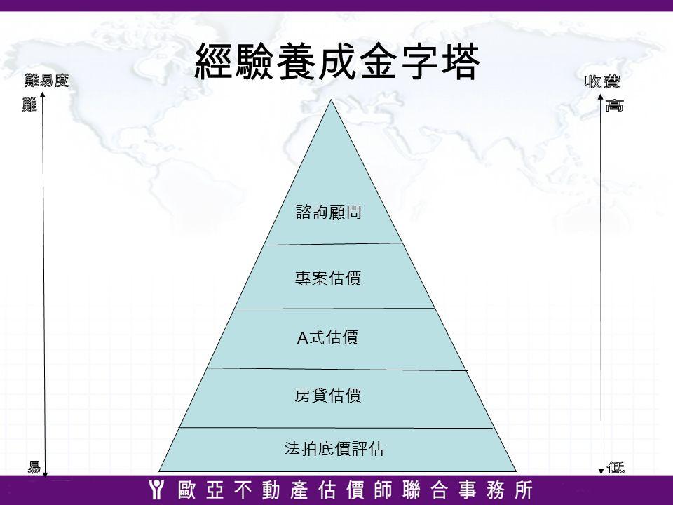 經驗養成金字塔 諮詢顧問 專案估價 A 式估價 房貸估價 法拍底價評估