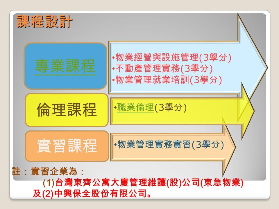 課程設計 註:實習企業為: (1) 台灣東齊公寓大廈管理維護 ( 股 ) 公司 ( 東急物業 ) 及 (2) 中興保全股份有限公司。 專業課程 實習課程 物業經營與設施管理 (3 學分 ) 不動產管理實務 (3 學分 ) 物業管理就業培訓 (3 學分 ) 物業管理實務實習 (3 學分 ) 倫理課程 職業倫理 (3 學分 ) 職業倫理