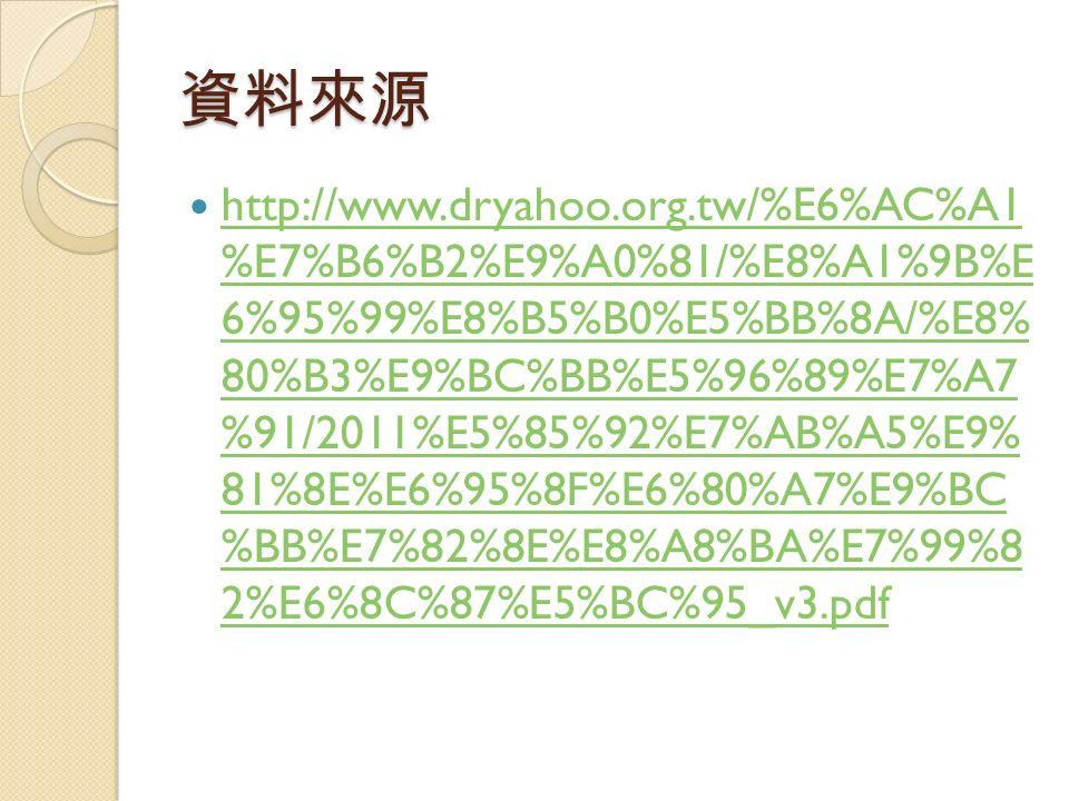 資料來源 http://www.dryahoo.org.tw/%E6%AC%A1 %E7%B6%B2%E9%A0%81/%E8%A1%9B%E 6%95%99%E8%B5%B0%E5%BB%8A/%E8% 80%B3%E9%BC%BB%E5%96%89%E7%A7 %91/2011%E5%85%92%E7%AB%A5%E9% 81%8E%E6%95%8F%E6%80%A7%E9%BC %BB%E7%82%8E%E8%A8%BA%E7%99%8 2%E6%8C%87%E5%BC%95_v3.pdf http://www.dryahoo.org.tw/%E6%AC%A1 %E7%B6%B2%E9%A0%81/%E8%A1%9B%E 6%95%99%E8%B5%B0%E5%BB%8A/%E8% 80%B3%E9%BC%BB%E5%96%89%E7%A7 %91/2011%E5%85%92%E7%AB%A5%E9% 81%8E%E6%95%8F%E6%80%A7%E9%BC %BB%E7%82%8E%E8%A8%BA%E7%99%8 2%E6%8C%87%E5%BC%95_v3.pdf