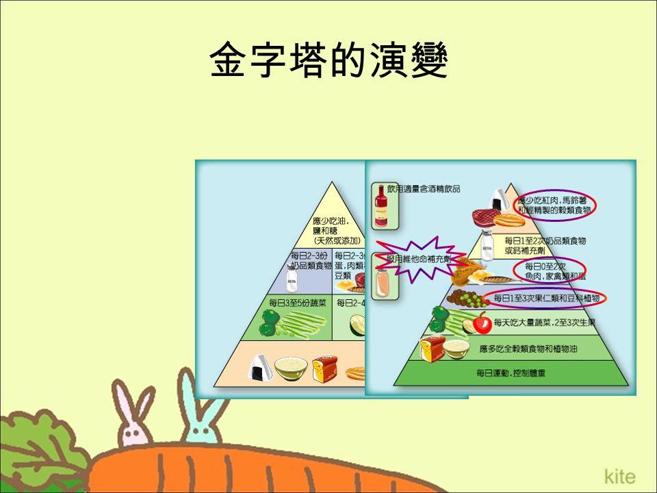 金字塔的演變