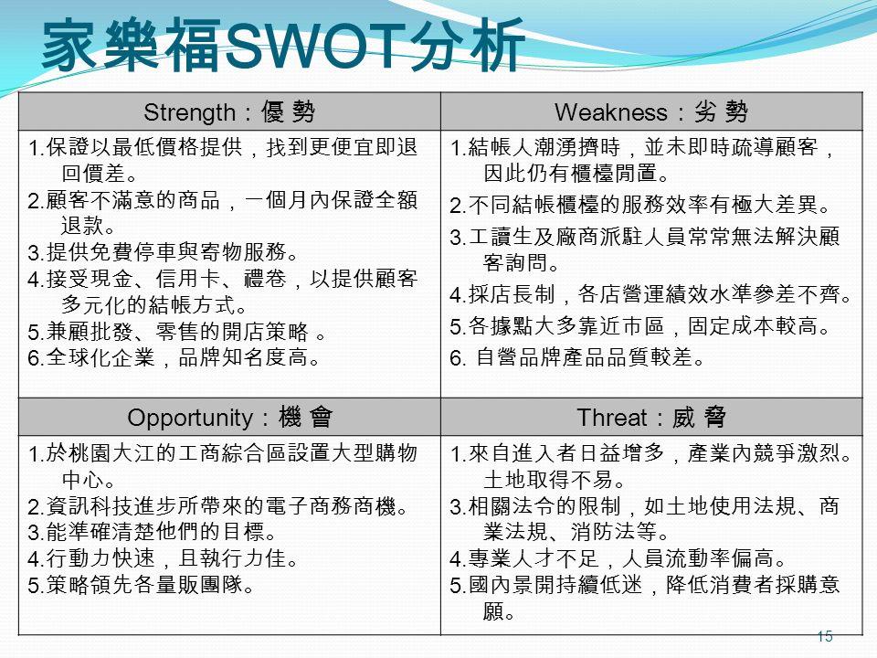 15 家樂福 SWOT 分析 Strength :優 勢 Weakness :劣 勢 1. 保證以最低價格提供,找到更便宜即退 回價差。 2.