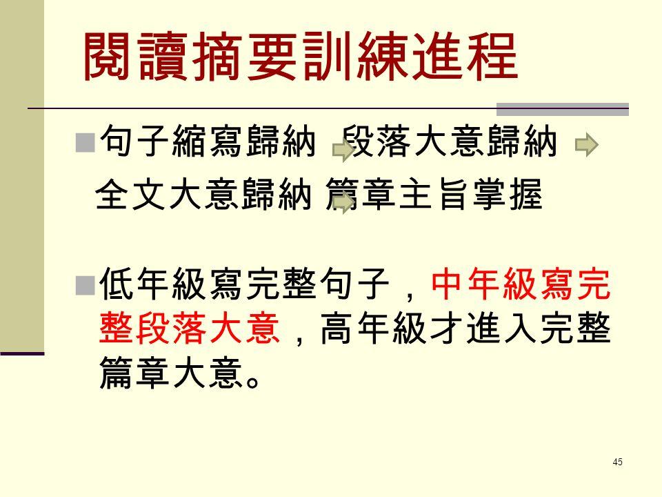 閱讀摘要訓練進程 句子縮寫歸納 段落大意歸納 全文大意歸納 篇章主旨掌握 低年級寫完整句子,中年級寫完 整段落大意,高年級才進入完整 篇章大意。 45