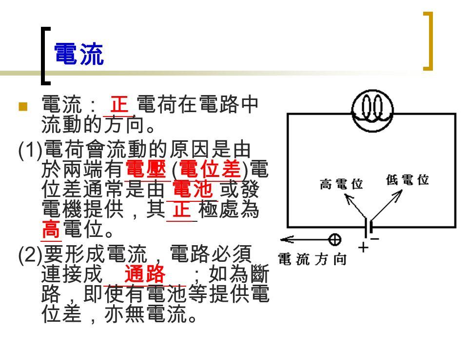 電流 電流: 正 電荷在電路中 流動的方向。 (1) 電荷會流動的原因是由 於兩端有電壓 ( 電位差 ) 電 位差通常是由 電池 或發 電機提供,其 正 極處為 高電位。 (2) 要形成電流,電路必須 連接成 通路 ;如為斷 路,即使有電池等提供電 位差,亦無電流。