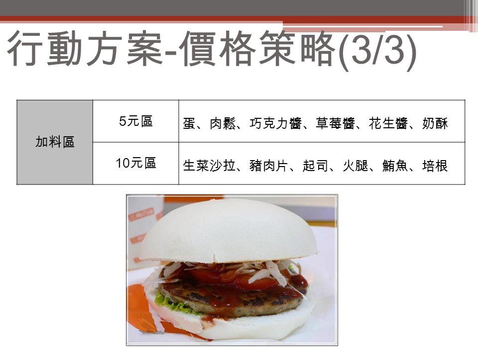 行動方案 - 價格策略 (3/3) 加料區 5 元區 蛋、肉鬆、巧克力醬、草莓醬、花生醬、奶酥 10 元區 生菜沙拉、豬肉片、起司、火腿、鮪魚、培根