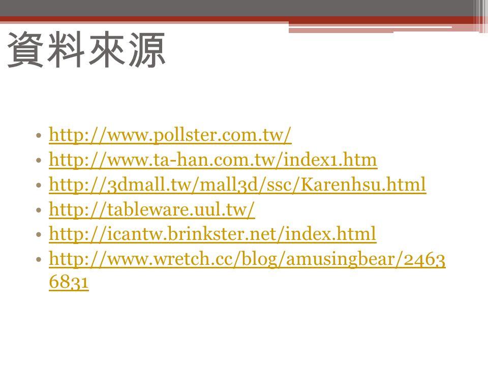資料來源 http://www.pollster.com.tw/ http://www.ta-han.com.tw/index1.htm http://3dmall.tw/mall3d/ssc/Karenhsu.html http://tableware.uul.tw/ http://icantw.brinkster.net/index.html http://www.wretch.cc/blog/amusingbear/2463 6831http://www.wretch.cc/blog/amusingbear/2463 6831