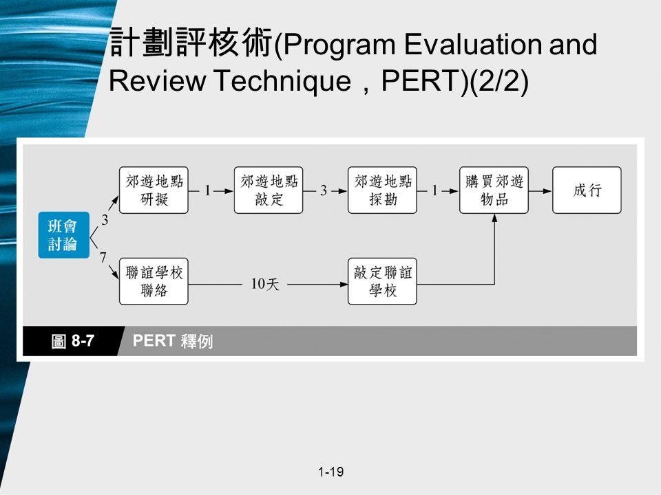 1-19 計劃評核術 (Program Evaluation and Review Technique , PERT)(2/2)