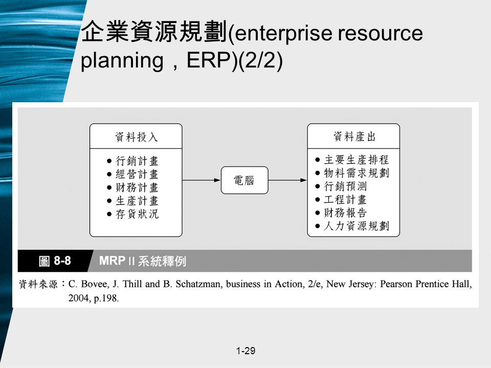 1-29 企業資源規劃 (enterprise resource planning , ERP)(2/2)
