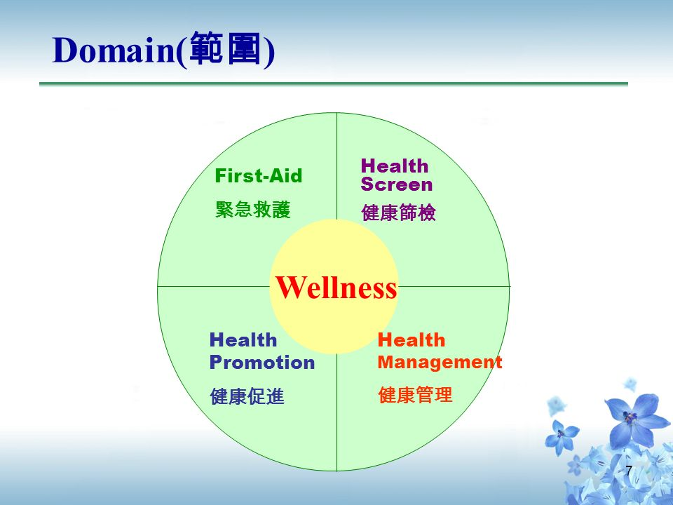 7 Domain( 範圍 ) Wellness Health Screen 健康篩檢 First-Aid 緊急救護 Health Promotion 健康促進 Health Management 健康管理