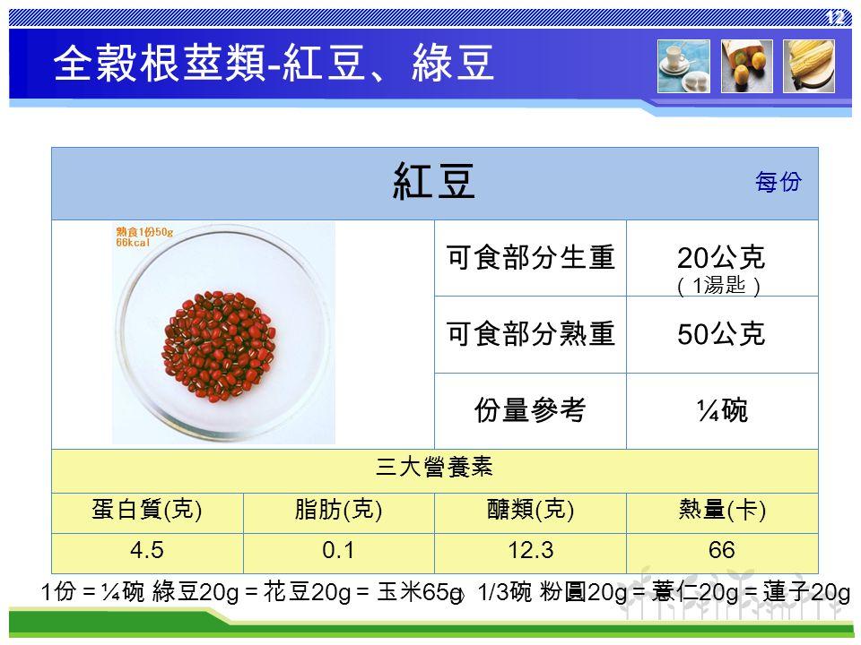 12 熱量 ( 卡 ) 醣類 ( 克 ) 脂肪 ( 克 ) 蛋白質 ( 克 ) 6612.30.14.5 三大營養素 ¼碗¼碗份量參考 50 公克可食部分熟重 20 公克可食部分生重 紅豆 每份 全穀根莖類 - 紅豆、綠豆 1 份= ¼ 碗 綠豆 20g =花豆 20g =玉米 65g 1/3 碗 粉圓 20g =薏仁 20g =蓮子 20g ( 1 湯匙)