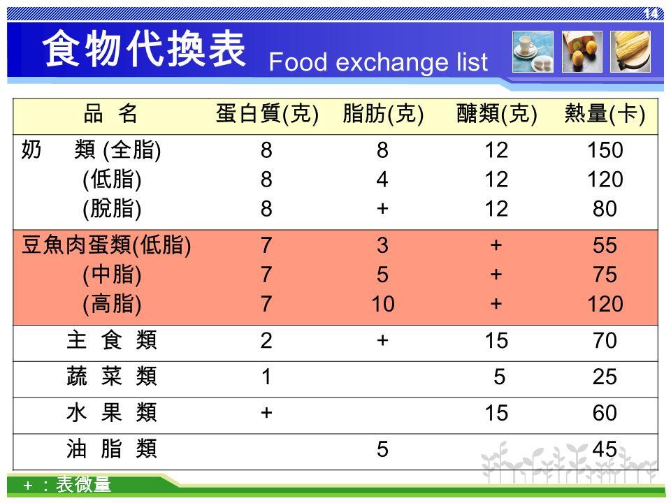 14 食物代換表 品 名蛋白質 ( 克 ) 脂肪 ( 克 ) 醣類 ( 克 ) 熱量 ( 卡 ) 奶 類 ( 全脂 ) ( 低脂 ) ( 脫脂 ) 888888 84+84+ 12 150 120 80 豆魚肉蛋類 ( 低脂 ) ( 中脂 ) ( 高脂 ) 777777 3 5 10 ++++++ 55 75 120 主 食 類 2 + 1570 蔬 菜 類 1 525 水 果 類+ 1560 油 脂 類 5 45 + :表微量 Food exchange list