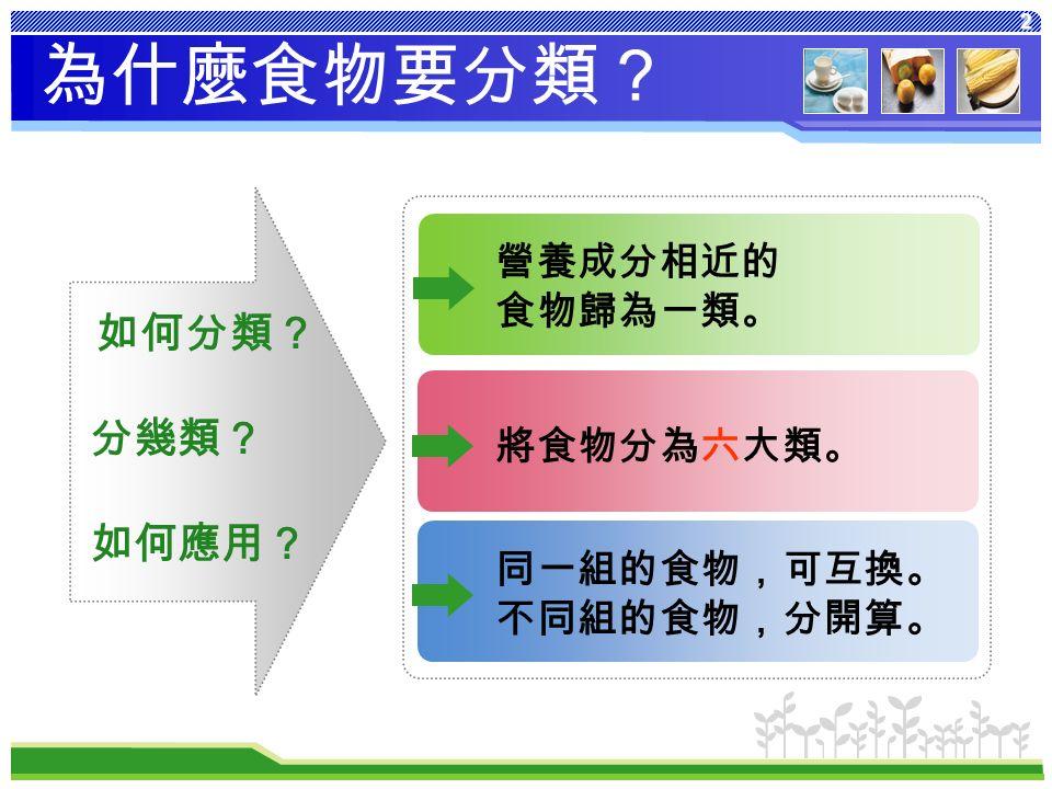 2 為什麼食物要分類? 如何分類? 分幾類? 如何應用? 將食物分為六大類。 營養成分相近的 食物歸為一類。 同一組的食物,可互換。 不同組的食物,分開算。